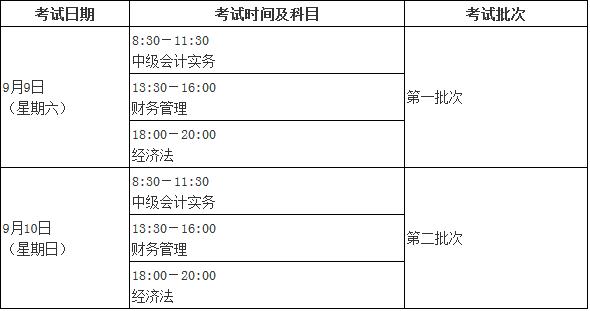 2017中级会计报考科目