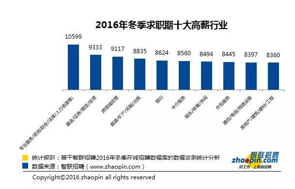 2016年会计行业薪酬水平第一