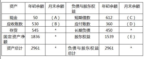 中级会计职称考试