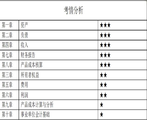 2018年重庆地区《初级会计实务》考试大纲
