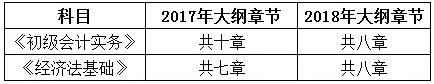 2018初级教材变化对比