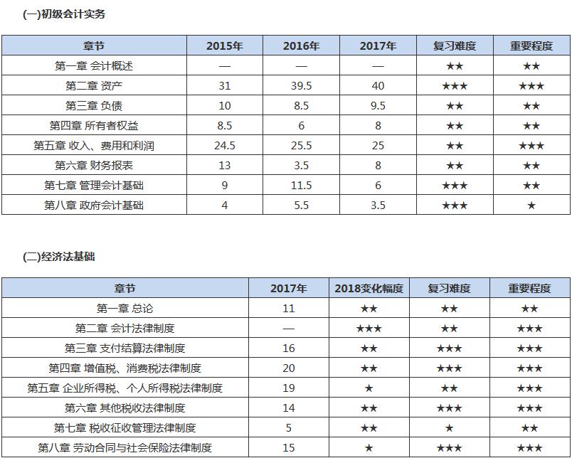 2018年初级考试科目难度分析表