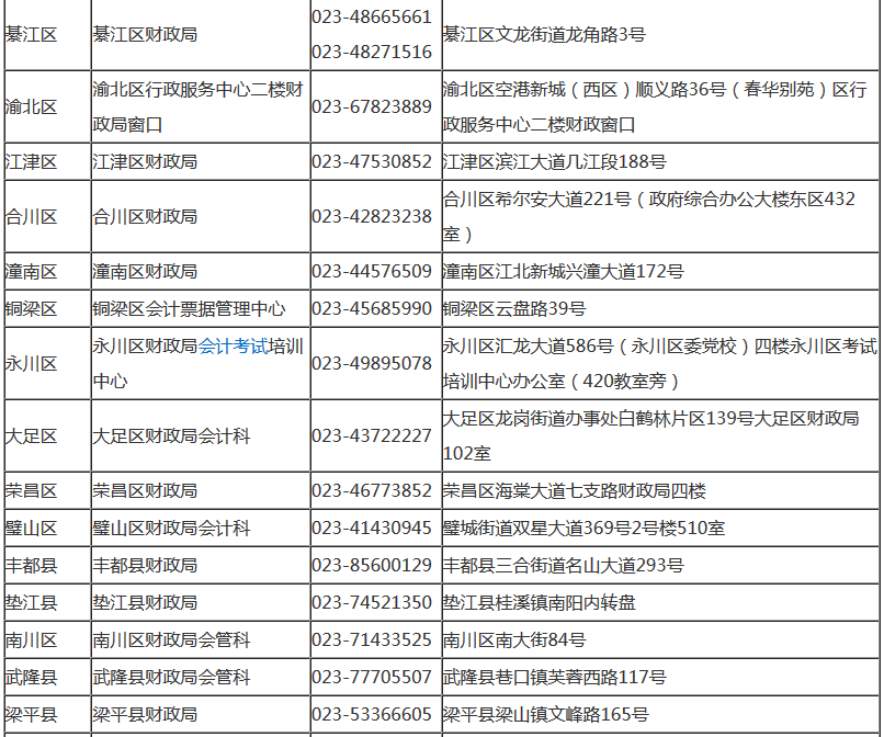 重庆2018年中级会计职称考试现场审核地点