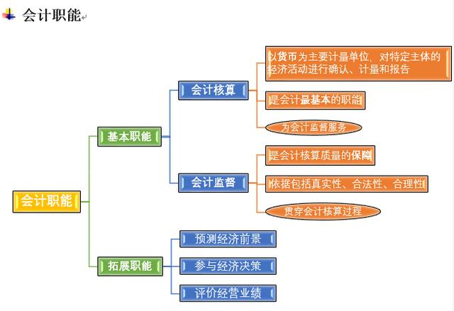 2018年初级会计职称考试知识点结构框图