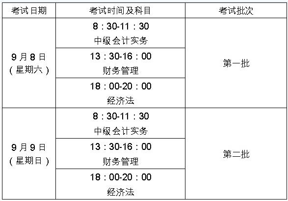 2018年中级会计职称考试科目