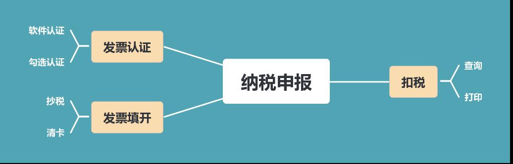 重庆网上税务局报税流程
