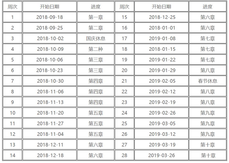 2019年重庆中级会计职称如何备考预习